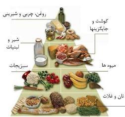 منوی غذای سالم